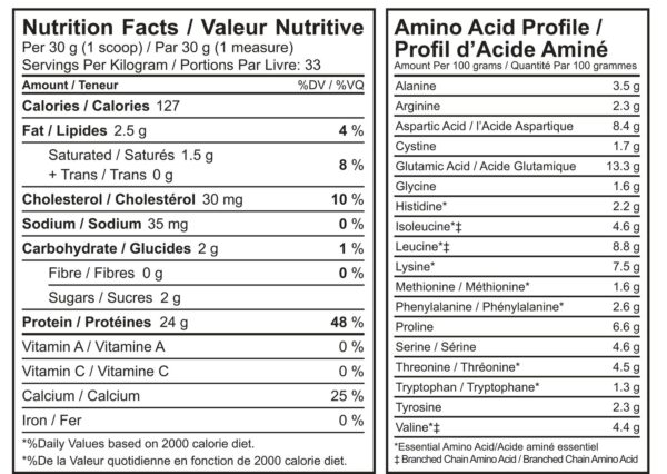 whey protein nutritional facts